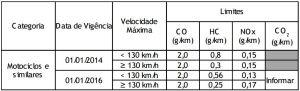 A partir de 1º de janeiro de 2016 ficam estabelecidos os limites máximos de emissão de poluentes provenientes do escapamento de motociclos, triciclos e quadriciclos, fase PROMOT M4.