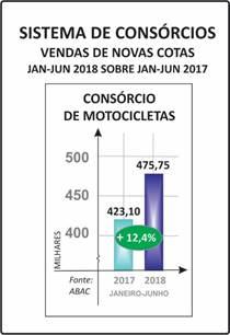 Consórcio de motos alavanca o Setor
